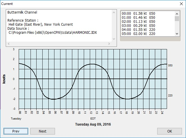 Buttermilk Channel currents, 8/9/16