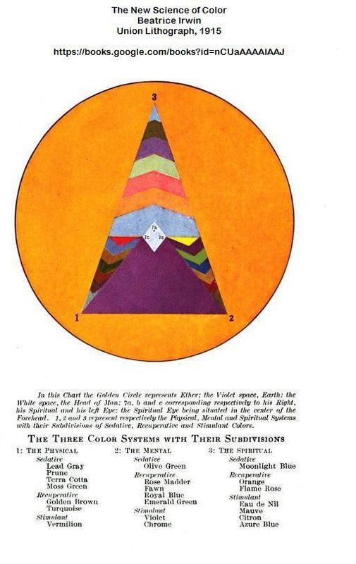 The New Science of Color, 1915